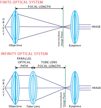 Infinity Optical System Diagram