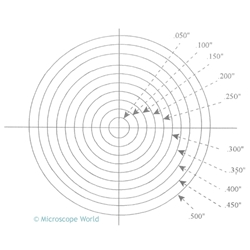 Concentric Circle reticle